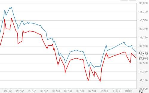 Giá vàng giảm, USD tự do trụ mốc 21.200 đồng
