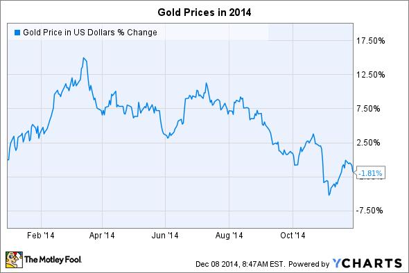 Giá vàng năm 2014: Tại sao chẳng đi về đâu?