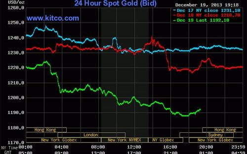 USD giảm kéo giá vàng đi lên