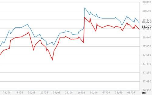 Dự báo giá vàng tăng trong tuần 24/11 đến 28/11