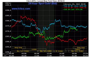 Giá vàng tăng sau khi Trung Quốc công bố nới lỏng tiền tệ